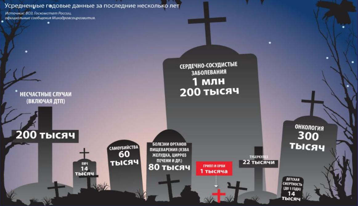 Сколько людей умерло в россии в 2018 году