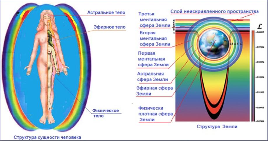 В астральном теле во времени